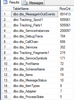 records counts by table name in BizTalkDTADb