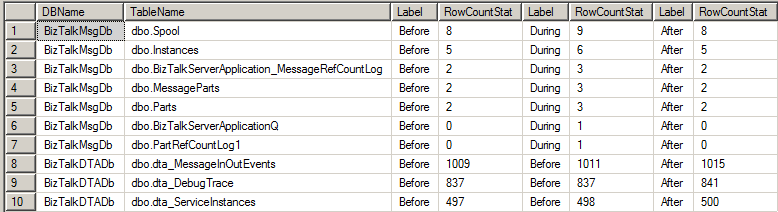 BizTalkDatabases_before_during_after_RowCounts