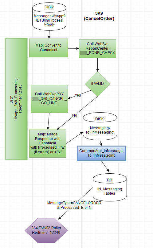 Ideas for how to diagram biztalk process flows there is also a free tool called biztalk documenter its project description says ccuart Images